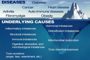 Preventing Chronic Disease St Paul, Minnesota